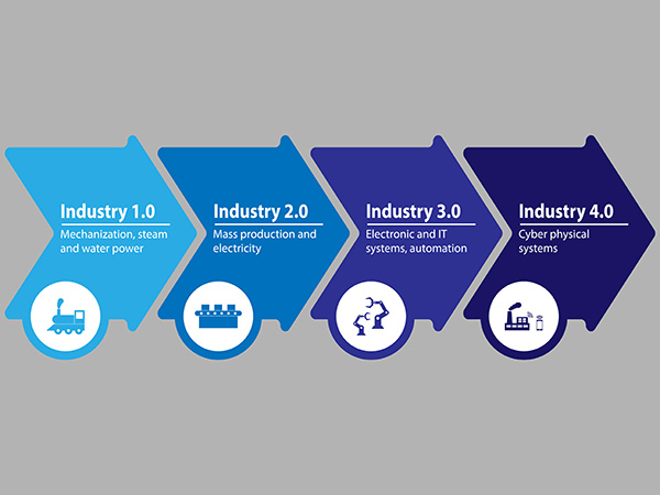 Industry 4.0 Audion